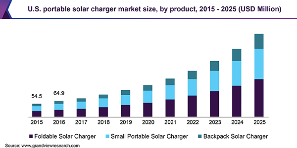 U.S. portable solar charger market size, by product, 2015 - 2025 (USD Million)