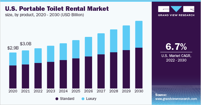 U.S. portable toilet rental market size, by product, 2015 - 2025 (USD Billion)