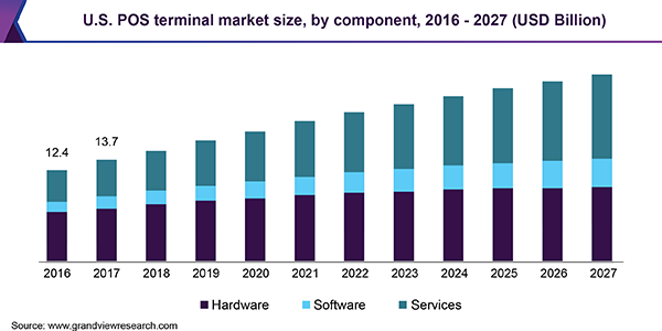 U.S. POS terminal market size, by component, 2016 - 2027 (USD Billion)