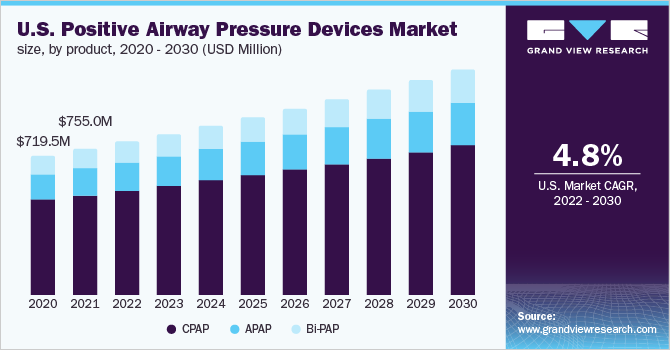 U.S. positive airway pressure devices market size, by product type, 2014 - 2025 (USD Million)