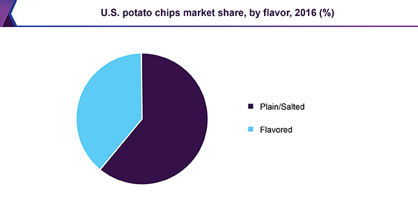 U.S. potato chips market