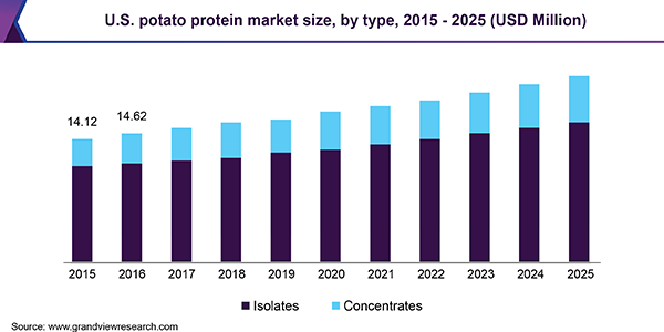 U.S. potato protein market size, by type, 2015 - 2025 (USD Million)