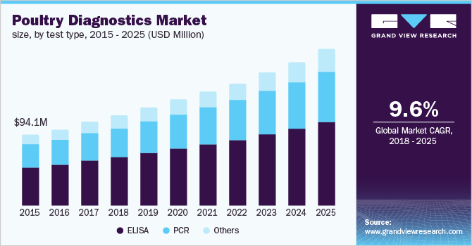 U.S. poultry diagnostics market, by test types, 2014 - 2025 (USD Million)