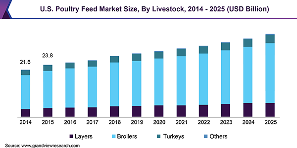 U.S. Poultry Feed Market Size, By Livestock, 2014 - 2025 (USD Billion)