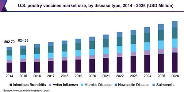 U.S. poultry vaccines market size, by disease type, 2014 - 2026 (USD Million)