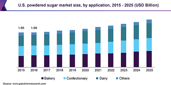 U.S. powdered sugar Market