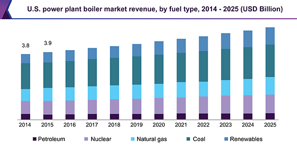 U.S. power plant boiler market revenue, by fuel type, 2014 - 2025 (USD Billion)
