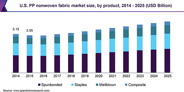 U.S. PP nonwoven fabric market size, by product, 2014 - 2025 (USD Billion)