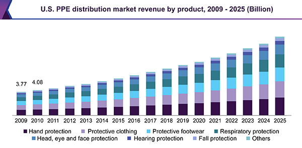 U.S. PPE distribution market