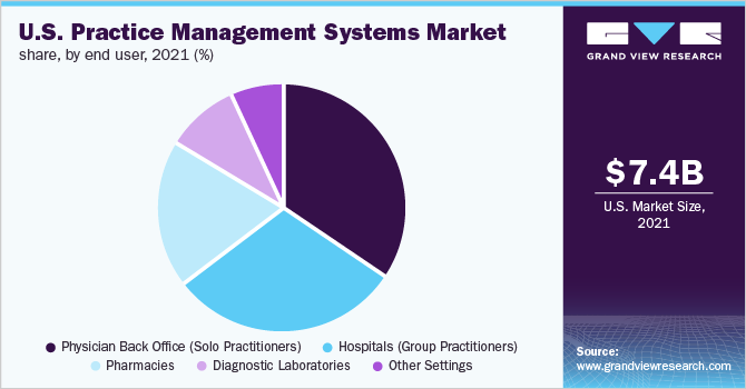 U.S. practice management systems market share, by product, 2016 (%)