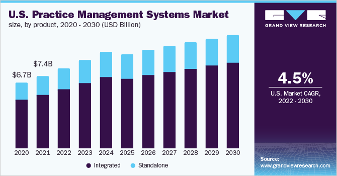 U.S. practice management systems market size, by product, 2014 - 2025 (USD Billion)