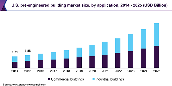 U.S. pre-engineered building market size, by application, 2014 - 2025 (USD Billion)