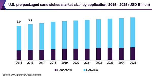 Pre‐packaged Sandwiches Market