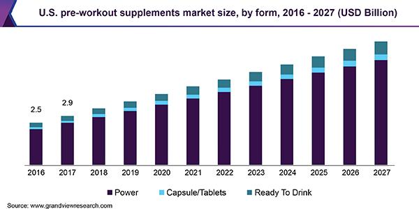 U.S. pre-workout supplements market size, by form, 2016 - 2027 (USD Billion)