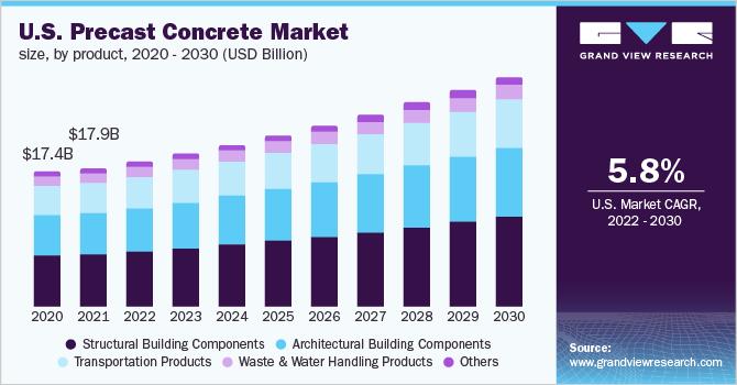 Precast Concrete Market Size, Share | Industry Trend Report