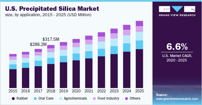 U.S. precipitated silica market by application, 2013 - 2024 (USD Million)