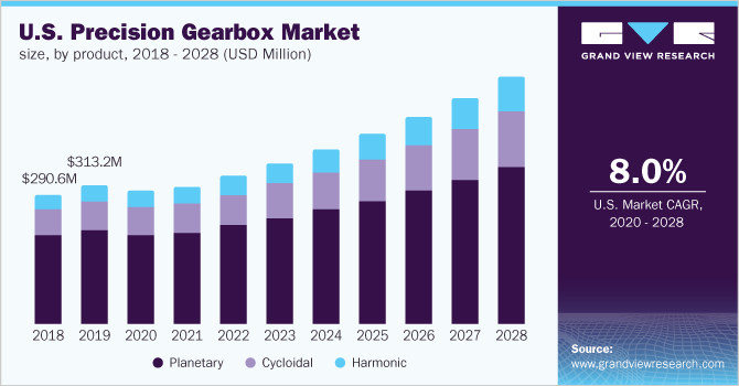 U.S. precision gearbox market size, by product, 2014 - 2025 (USD Million)