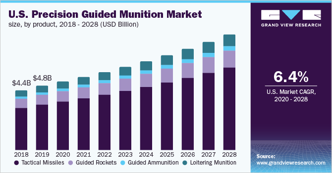 U.S. precision guided munition market size, by product, 2016 - 2027 (USD Billion)