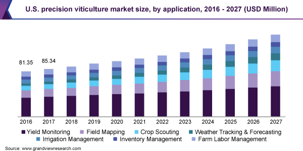 U.S. precision viticulture market size, by application, 2016 - 2027 (USD Million)