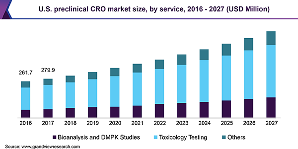 U.S. preclinical CRO market, by service, 2014 - 2025 (USD Billion)