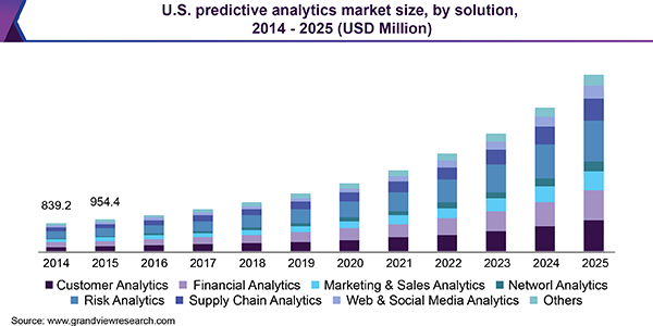 U.S. predictive analytics market size, by solution, 2014-2025 (USD Million)