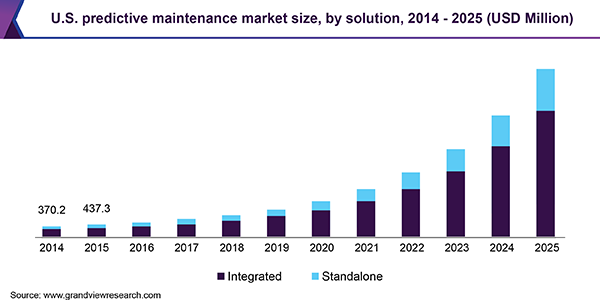 U.S. predictive maintenance market size, by solution, 2014 - 2025 (USD Million)
