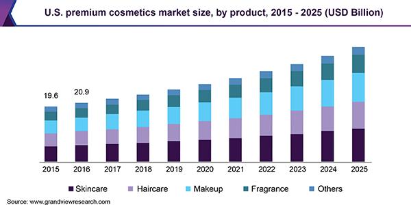 U.S. premium cosmetics market size