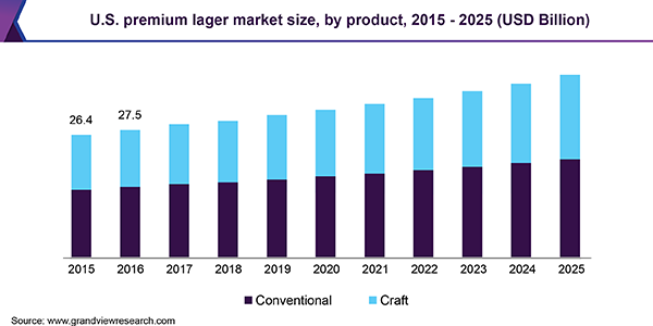 U.S. premium lager market size, by product, 2015 - 2025 (USD Billion)