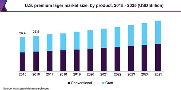 U.S. premium lager market size, by product, 2015 - 2025 (USD Billion)
