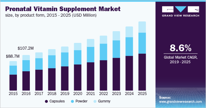 prenatal vitamin supplement market size