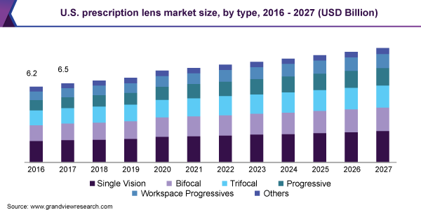 U.S. prescription lens market size
