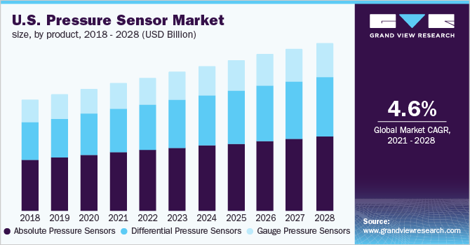 U.S. pressure sensor market size, by application, 2014 - 2025 (USD Million)