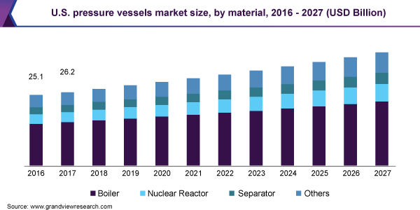 Pressure Vessels Market Size Share Industry Report 2020 2027
