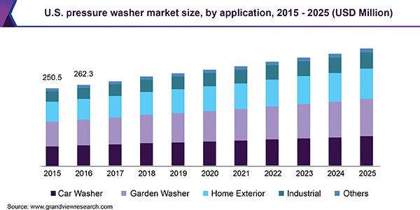 U.S. pressure washer Market