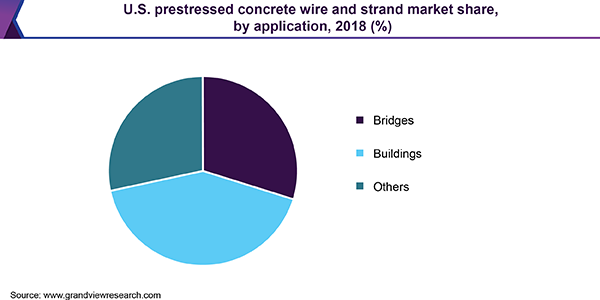 U.S. prestressed concrete wire and strand  market