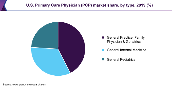 U.S. Primary Care Physician (PCP) market share
