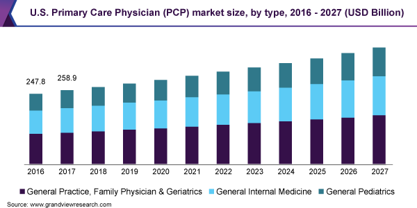 U.S. Primary Care Physician (PCP) market size