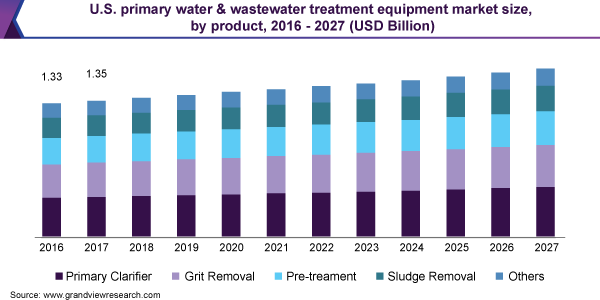 U.S. primary water & wastewater treatment equipment market size