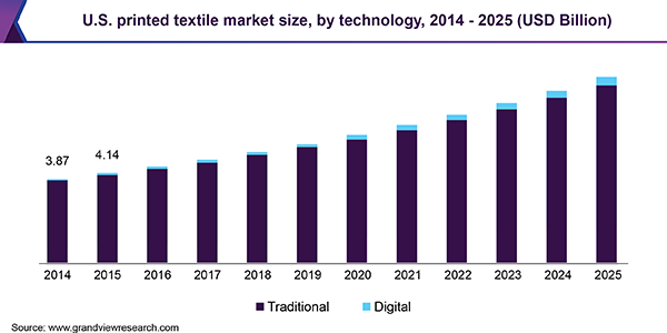 U.S. printed textile market size, by technology, 2014 - 2025 (USD Billion)