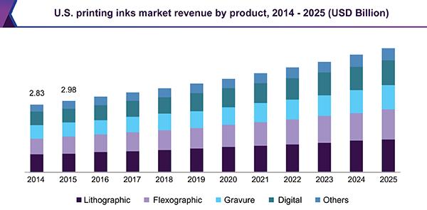 U.S. printing inks market revenue by product, 2014 - 2025 (USD Million)