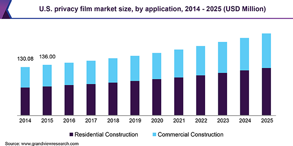 U.S. privacy film market size, by application, 2014 - 2025 (USD Million)