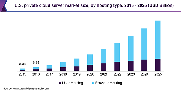 U.S. private cloud server market size, by hosting type, 2015 - 2025 (USD Billion)