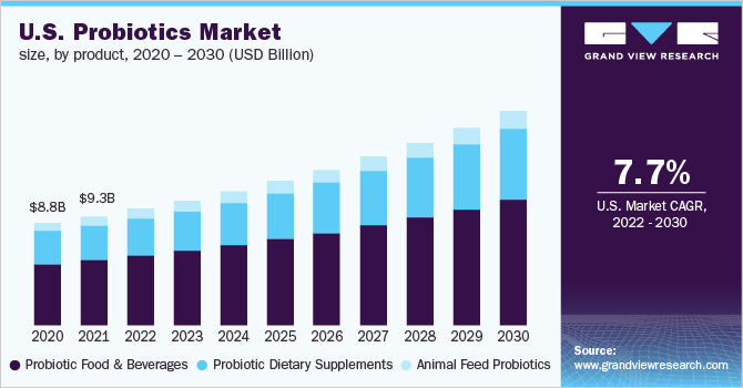 Probiotics Market Size, Share, Trends, Research & Growth