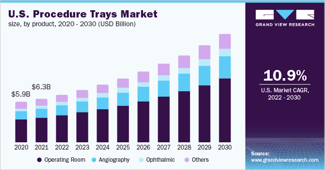 U.S. procedure trays market