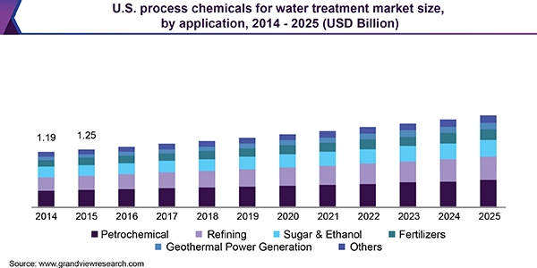 U.S. process chemicals for water treatment market