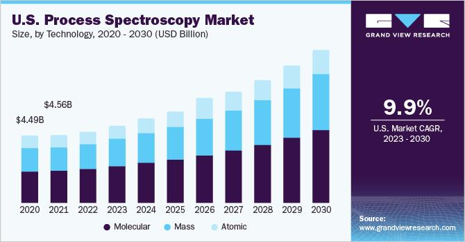 U.S. process spectroscopy market