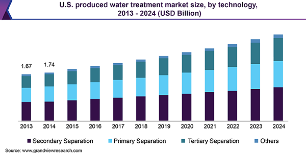 U.S. produced water treatment market