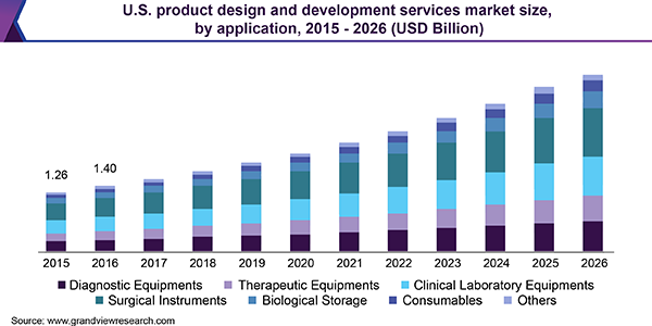 U.S. product design and development services market size, by application, 2015 - 2026 (USD Billion)