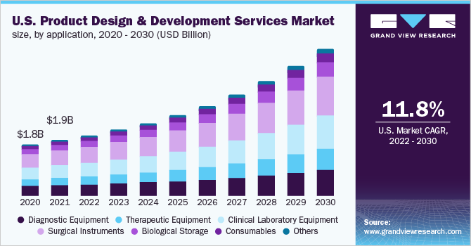 U.S. product design and development services market size, by application, 2016 - 2028 (USD Billion)