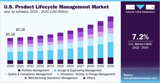 U.S. product lifecycle management market size